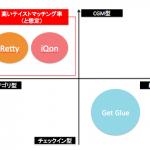 iQonとRettyにみる成功するテイストグラフの特性