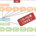 「プレイサイクル」に置き換えられるUXと、プレイサイクルの切り札としてのゲーミフィケーション