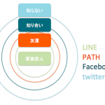2013年には若い女性のFacebook離れが深刻化する?:4つのコミュニケーションツールの今後の使われ方