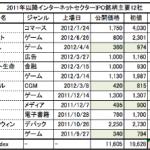 株価騰落率でみる2011年以降上場のネットセクター主要IPO銘柄12社の今