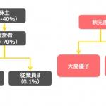 AKBとEXILEとスタートアップに共通する構造