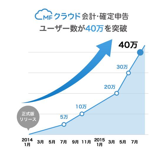 ユーザー数_40万